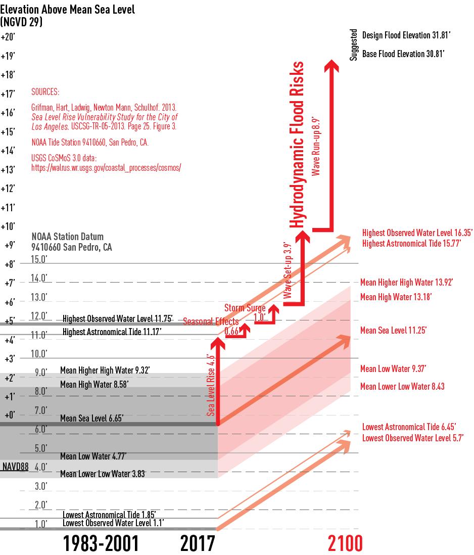 Hydrodynamic Sea Level Impacts LB-01